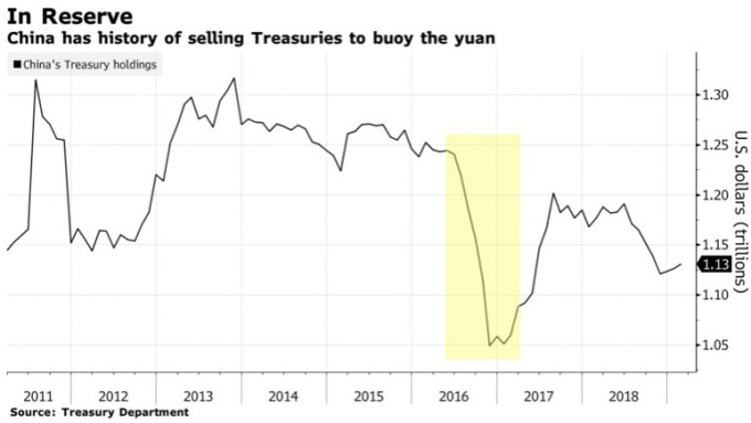 中國曾在2016年大舉拋售美債。(圖:Bloomberg)