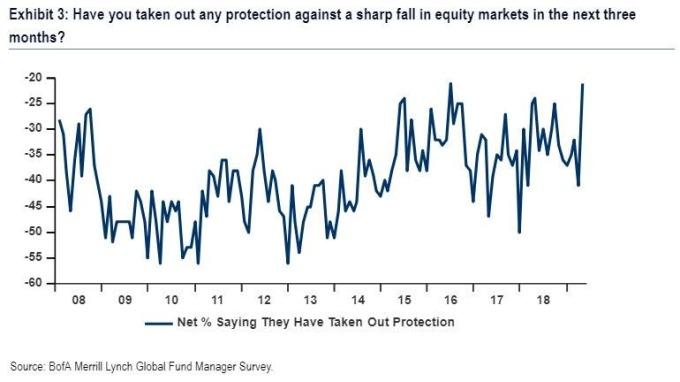 基金經理人避險比例急升 (圖表取自 Zero Hedge)