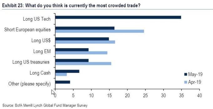 最擁擠交易(圖表取自Zero Hedge)