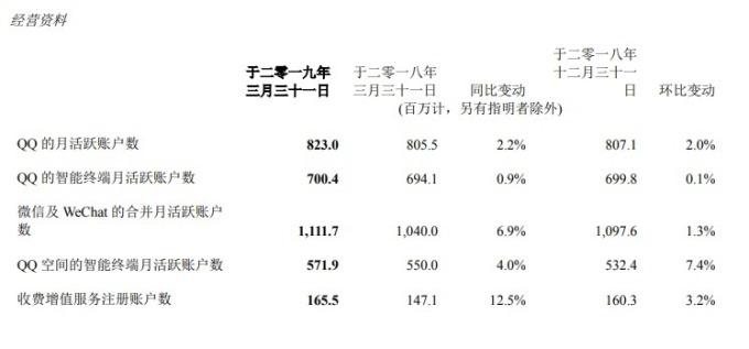 騰訊各主要平台用戶活躍度尚屬良好。(圖:翻攝自騰訊財報)