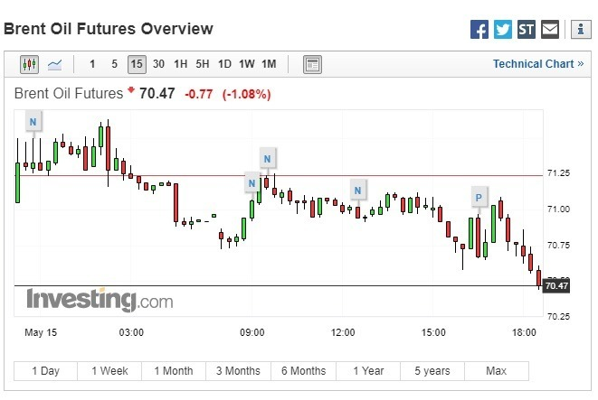布蘭特原油期貨稍早一度跌逾 1%。(圖:翻攝自 Investing.com)