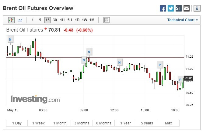 布蘭特原油期貨跌幅收斂。(圖:翻攝自 Investing.com)