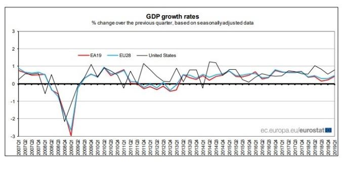 歐盟統計局公布季調後 GDP。(圖:翻攝自歐盟統計局官網)
