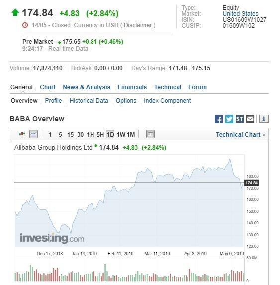 阿里巴巴盤前股價上漲。(圖:翻攝自 Investing.com)