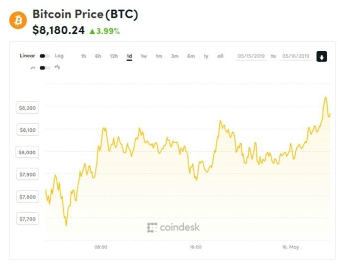 截稿前,比特幣走勢圖。(圖片:COINDESK)