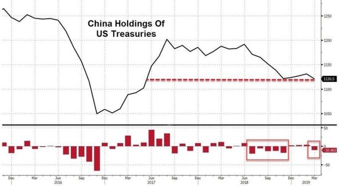 中國自去年 11 月以來,首次減持美債。(圖片:zerohedge)