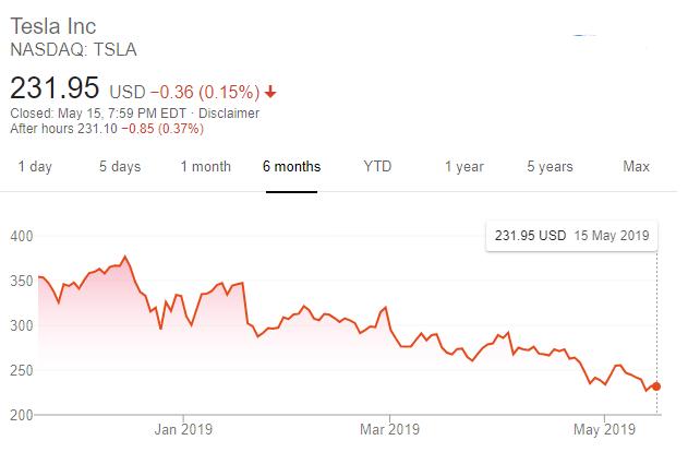 特斯拉股價走勢(圖片:谷歌)