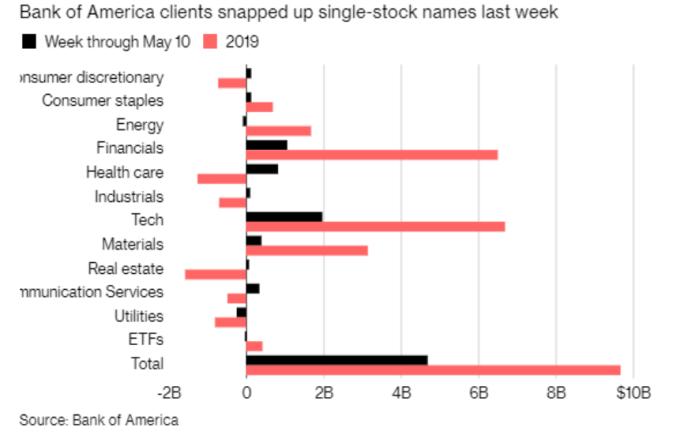 資料來源: Bloomberg