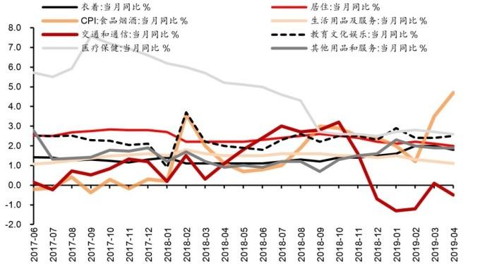 圖: wind。中國 CPI 各大類價格年變化