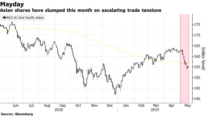 MSCI 亞太指數今年來跌幅已達 4.8%。(來源:Bloomberg)
