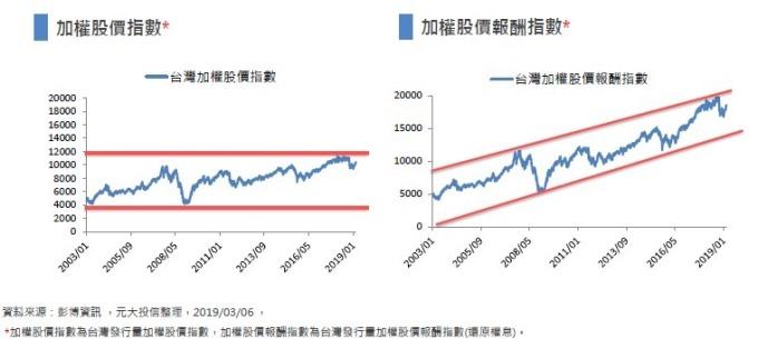 台股大盤指數還原權息後,呈現長期成長趨勢。