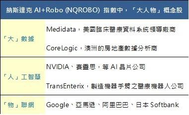 註:以上僅為舉例,NQROBO 指數佈局全球約 14 個國家,共 95 檔成分股