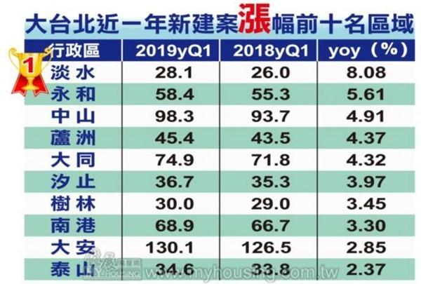 資料來源:住展 (單位:坪 / 萬元)