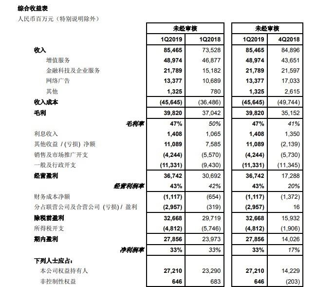騰訊首季營收為人民幣 854.65 億元。(圖:翻攝自騰訊財報)