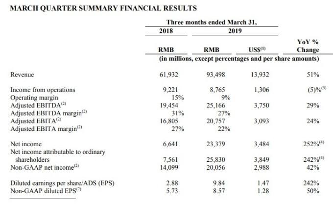 阿里巴巴營收年增51%。(圖:翻攝自阿里巴巴財報)