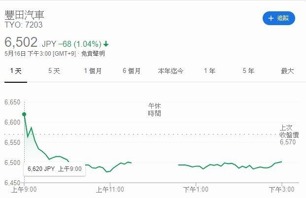 豐田汽車股價走勢圖(圖片:GOOGLE)