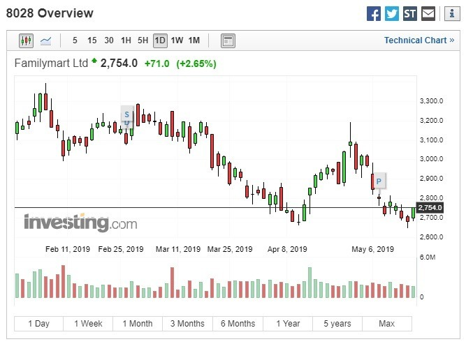 FamilyMart UNY Holdings股價收漲。(圖:翻攝自Investing.com)