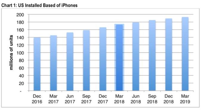 蘋果在美國地區用戶數(圖片:9to5mac)