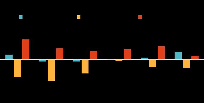 資料來源:Bloomberg,「鉅亨買基金」整理,2019/5/14。指數採MSCI各產業總報酬指數。此資料僅為歷史數據模擬回測,不為未來投資獲利之保證,在不同指數走勢、比重與期間下,可能得到不同數據結果。
