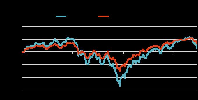 資料來源:Bloomberg,「鉅亨買基金」整理,2019/5/15。指數MSCI全球股票總報酬指數。此資料僅為歷史數據模擬回測,不為未來投資獲利之保證,在不同指數走勢、比重與期間下,可能得到不同數據結果。2019年第二季為預估值。