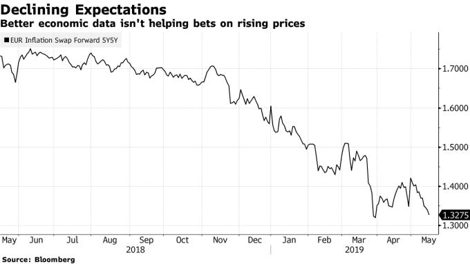 歐元5年期通膨Swap 圖片來源:Bloomberg