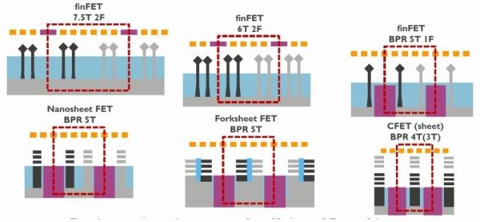 埋入式電源軌BPR在電晶體以補償式FET結構微縮至3至4軌單元時會變得很常見。(圖片:EE Times)