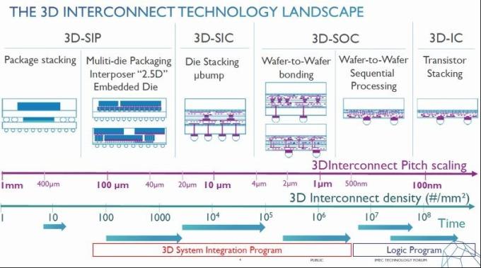 晶圓片、裸晶與電晶體封裝選項涵蓋很多微米到幾奈米的範圍。(圖片:EE Times)