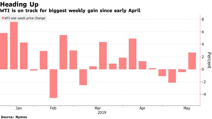 西德州中級原油期貨估將創下 4 月初以來最大單週漲幅。(圖:翻攝自彭博)