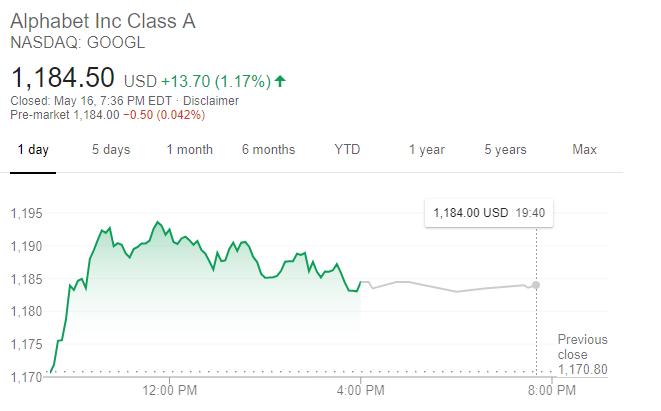 谷歌股價走勢(圖片:谷歌)