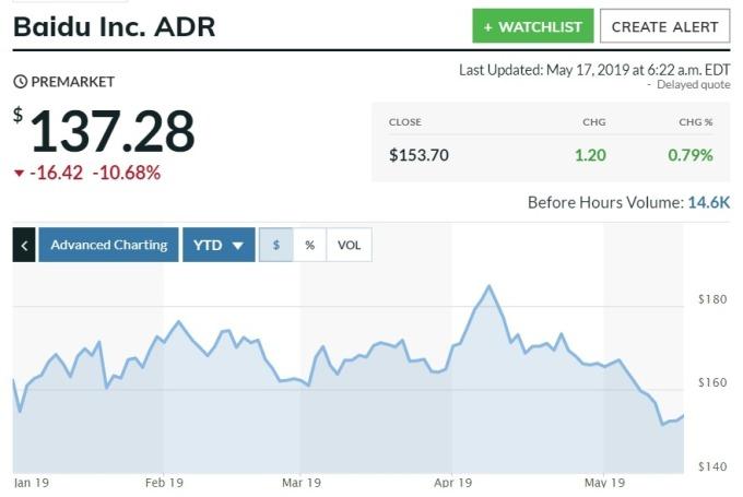 百度今年以來股價走勢 (圖自: MarketWatch)