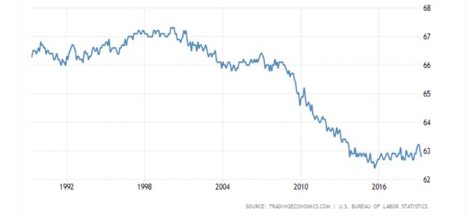 美國勞動參與率 (%) 資料來源: Trading economics