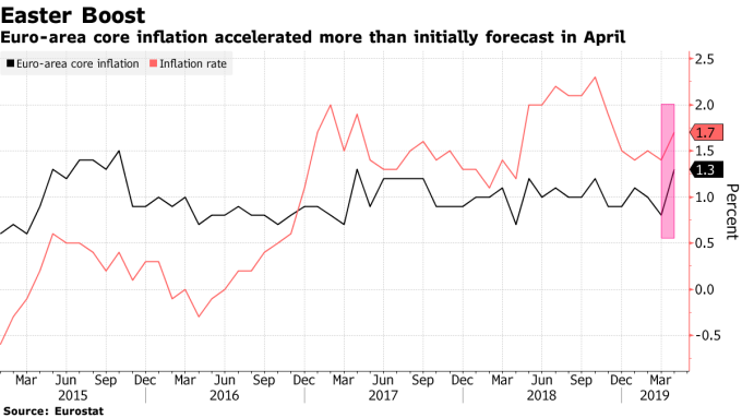 4月歐元區核心通膨上修至1.3%。(圖:翻攝自彭博)