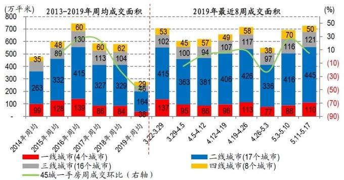 圖:中國華創證券,中國45大城市近8周新屋成交熱度高