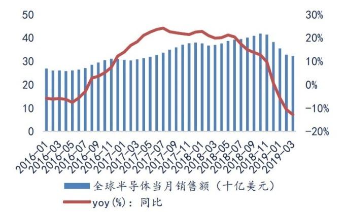 資料來源:SEMI,全球半導體月度銷售額