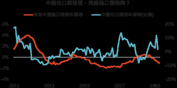 資料來源: Bloomberg,「鉅亨買基金」整理, 2019/5/17 。
