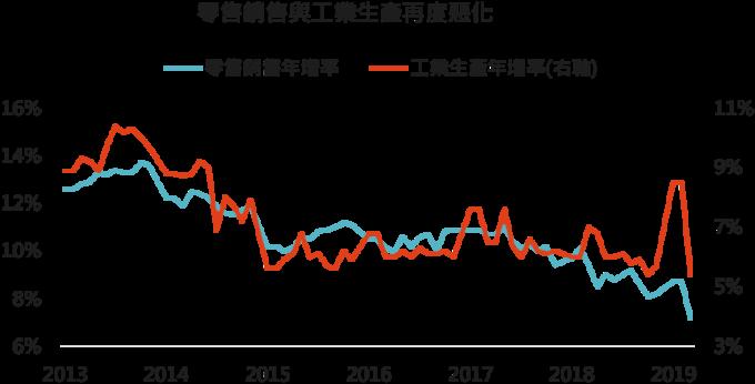 資料來源: Bloomberg,「鉅亨買基金」整理,2019/5/17。