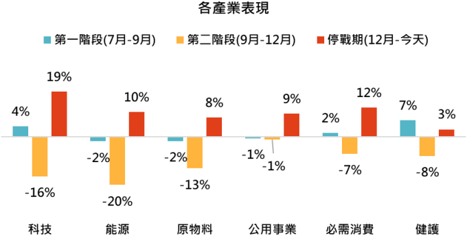 資料來源: Bloomberg,「鉅亨買基金」整理,2019/5/14。國家指數採標普 500、羅素 2000、道瓊歐洲、MSCI 中國、東南亞、新興市場、拉丁美洲、SENSEX 印度、巴西聖保羅 IBOVESPA、俄羅斯 RTSI 總報酬指數,產業指數採 MSCI 各產業總報酬指數。此資料僅為歷史數據模擬回測,不為未來投資獲利之保證,在不同指數走勢、比重與期間下,可能得到不同數據結果。