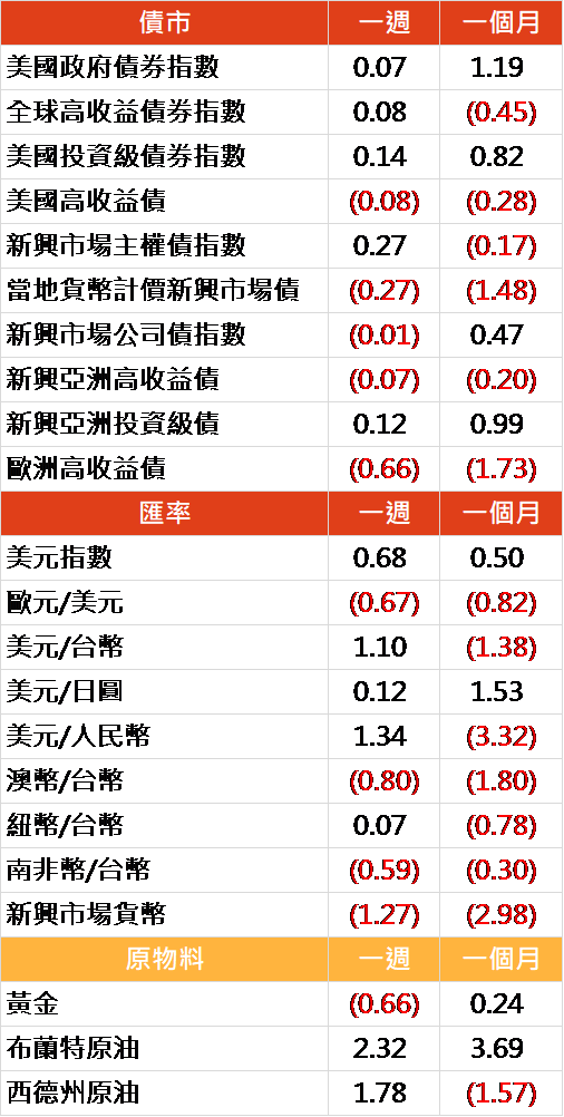 資料來源: Bloomberg, 2019/05/20(圖中顯示數據為週漲跌幅結果, 資料截至 2019/05/17)