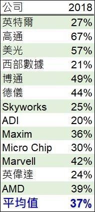 (資料來源: 鉅亨網匯整製表)美國主要半導體公司中國業務占營收比重