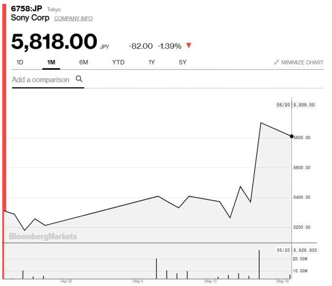 索尼上月股價走勢 (圖:Bloomberg)