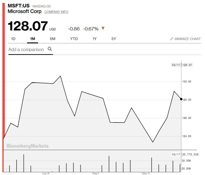 微軟上月股價走勢圖 (圖:Bloomberg)