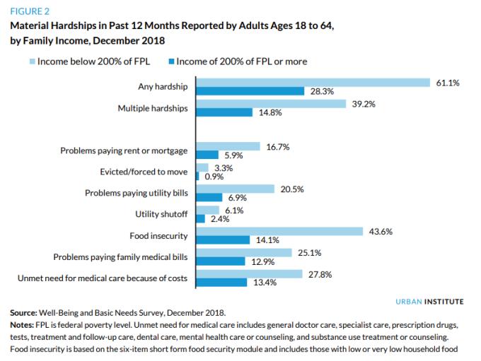 收入水平低於 FPL 兩倍的家庭陷入物質困難的可能性遠大於其他家庭 (圖:Urban Institute)
