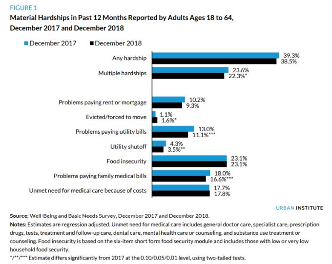 過去 1 年 美國 18-64 歲人口具物質困難比率 (圖:Urban Institute)