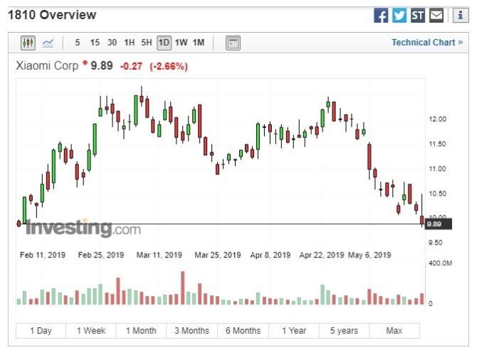 小米股價收跌。(圖:翻攝自Investing.com)