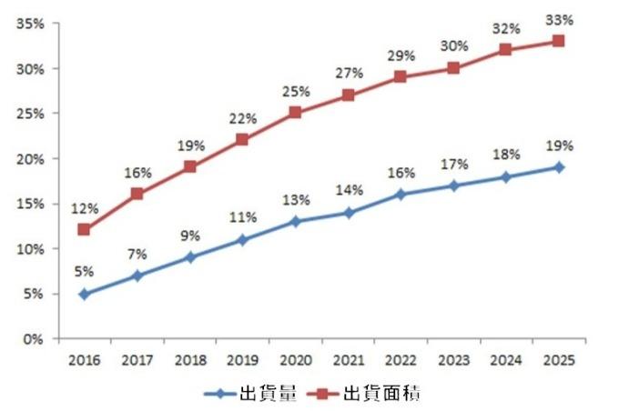 (資料來源: IHS)60 吋以上電視面板市場比重