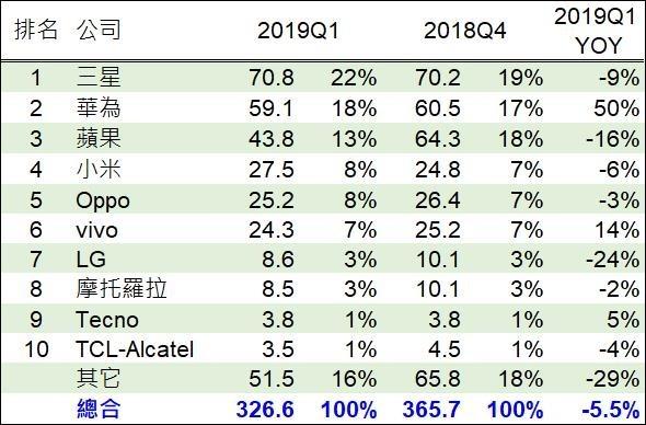 (資料來源:IHS)2019第一季全球智慧型手機出貨量、市占、年變動。(單位:百萬支)