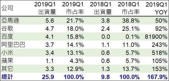 (資料來源:,鉅亨網製表)