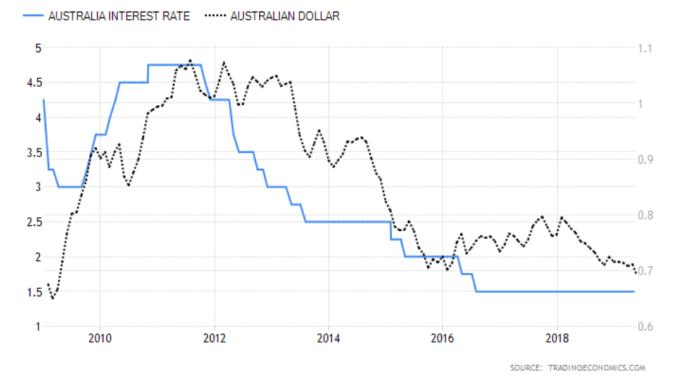 藍:澳洲利率 黑:澳幣兌美元匯價 資料來源:Trading economics