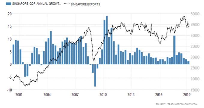 柱狀:GDP年率(%) 線:出口額(mn SGD) 資料來源:Trading economics