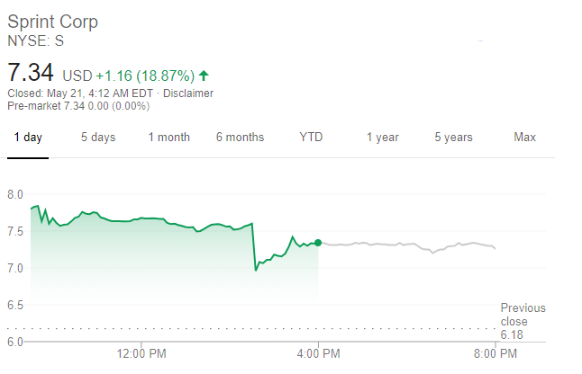 Sprint股價走勢(圖片:谷歌)